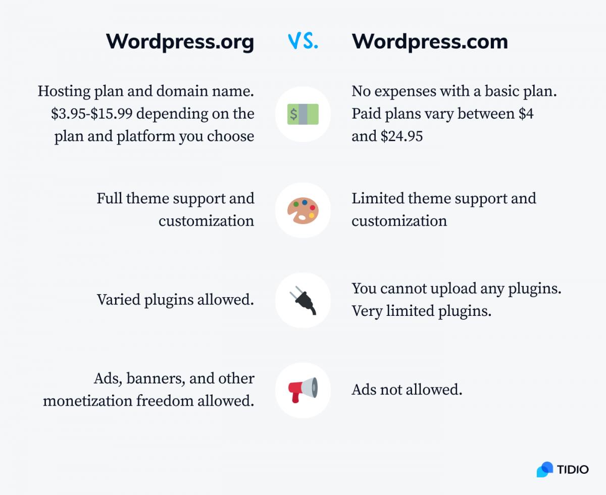Comparison between wordpress.org and wordpress.com