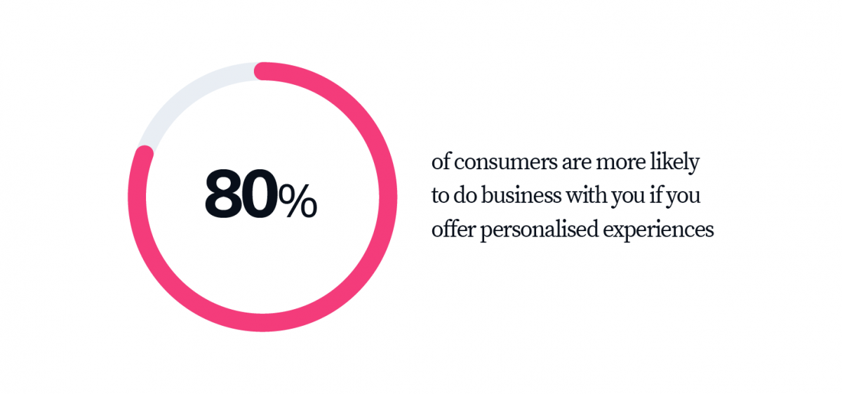 80% of consumers are more likely to do business with you if You offer personalised experiences
