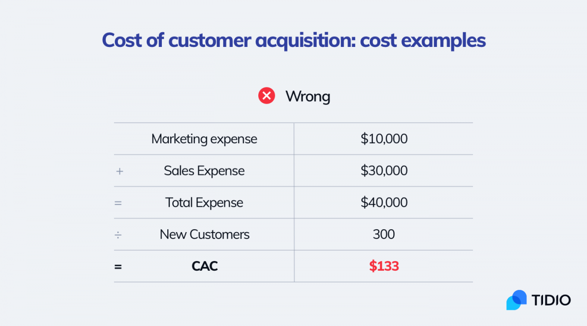 An example of customer acquisition cost calculations. Basic method for calculating CAC.