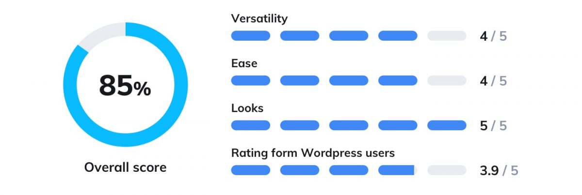 Zendesk Chat WordPress plugin rating